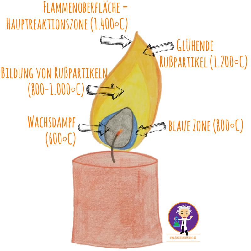 http://blog.forschenfuerkinder.de/2017/12/26/weihnachtsbaumkugeln-im-experiment/ Kerzenflamme_Zonen_Temperaturen