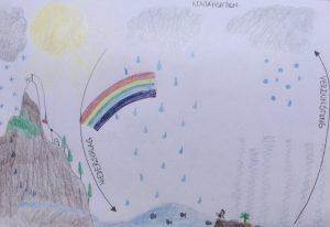 http://blog.forschenfuerkinder.de/2018/06/08/wetterforscher-der-wasserkreislauf/ Wasserkreislauf_Niederschlag_Verdunstung_Kondensation