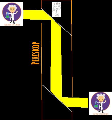 Der Lichtweg in einem Periskop bzw. Umdieeckegucker ist gezeigt. Über Spiegel wird das Bild, wie durch einen Aufzug, von einer Etage in die andere gebracht.